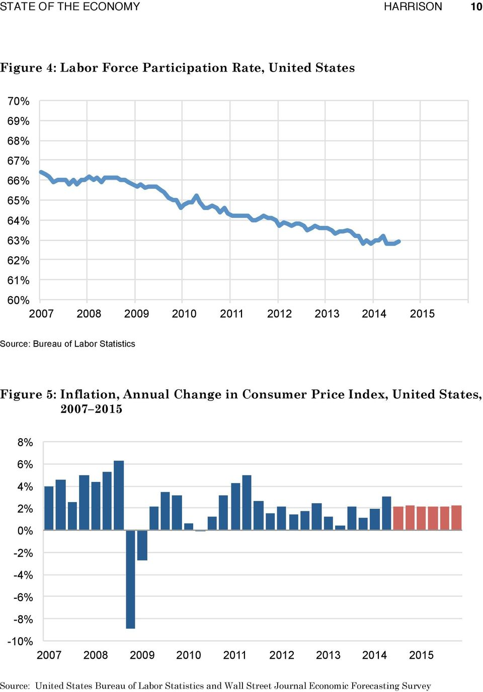 Annual Change in Consumer Price Index, United States, 2007 2015 8% 6% 4% 2% 0% -2% -4% -6% -8%
