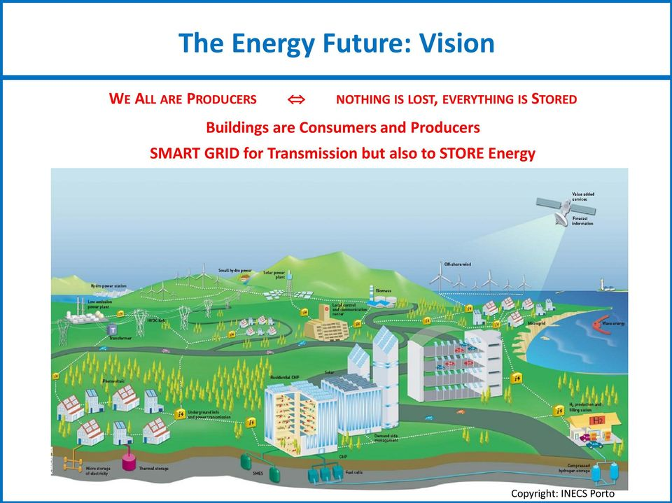 are Consumers and Producers SMART GRID for