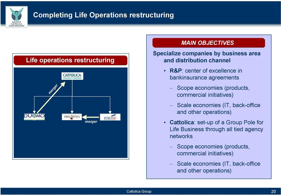 commercial initiatives) Scale economies (IT, back-office and other operations) Cattolica: set-up of a Group Pole for Life