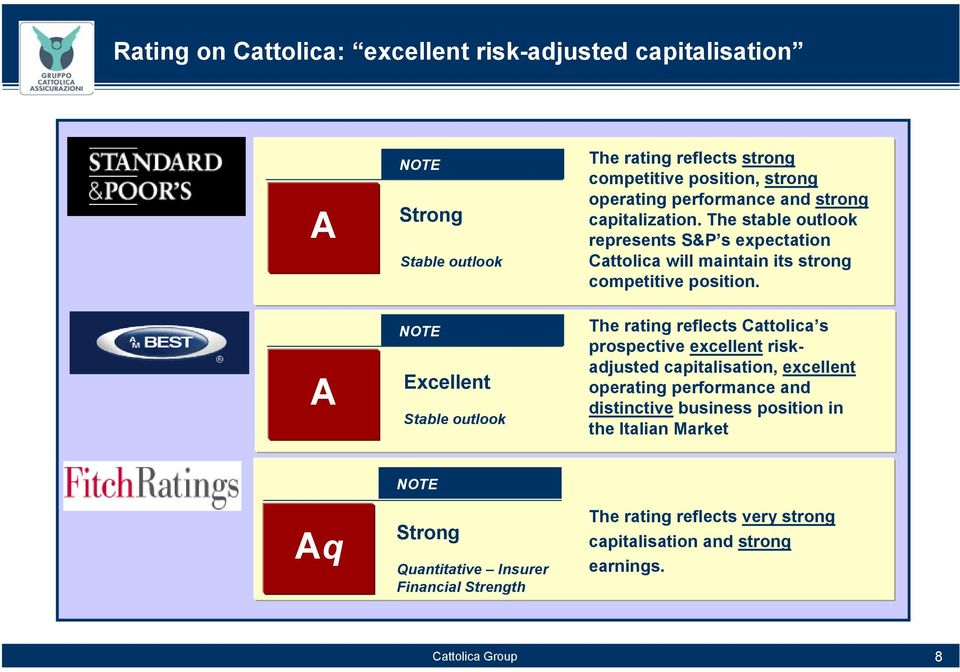 The stable outlook represents S&P s expectation Cattolica will maintain its strong competitive position.