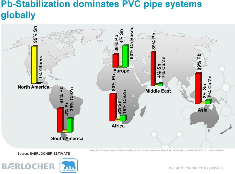 America Middle East Asia Africa South America Source: BAERLOCHER ESTIMATE Global PVC Stabiliser Trends