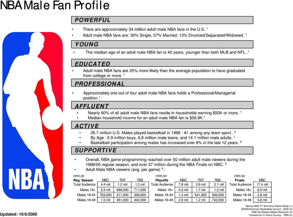 . 1 EDUCATED Adult male NBA fans are 25% more likely than the average population to have graduated from college or more.