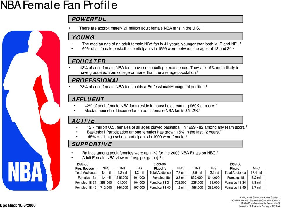 They are 19% more likely to have graduated from college or more, than the average population. 1 PROFESSIONAL 22% of adult female NBA fans holds a Professional/Managerial position.