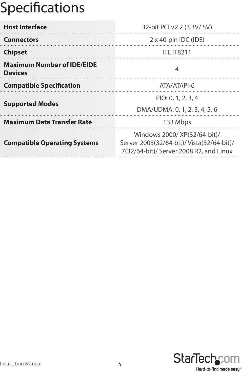 Data Transfer Rate Compatible Operating Systems 2 x 40-pin IDC (IDE) ITE IT8211 4 ATA/ATAPI-6 PIO: 0, 1, 2, 3,