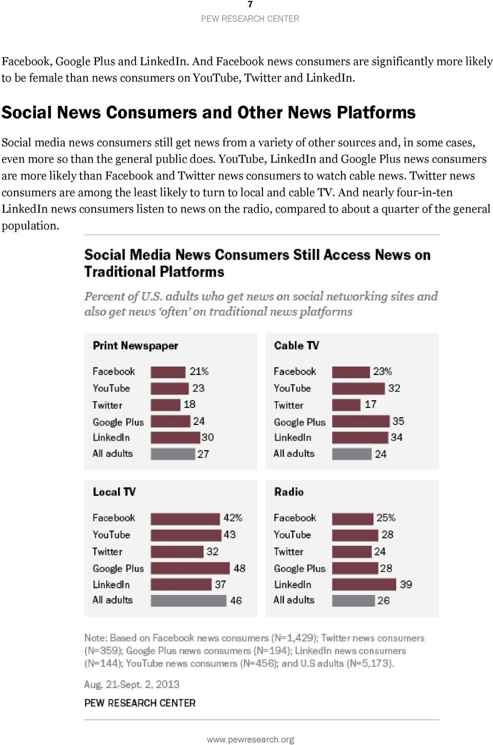 public does. YouTube, LinkedIn and Google Plus news consumers are more likely than Facebook and Twitter news consumers to watch cable news.