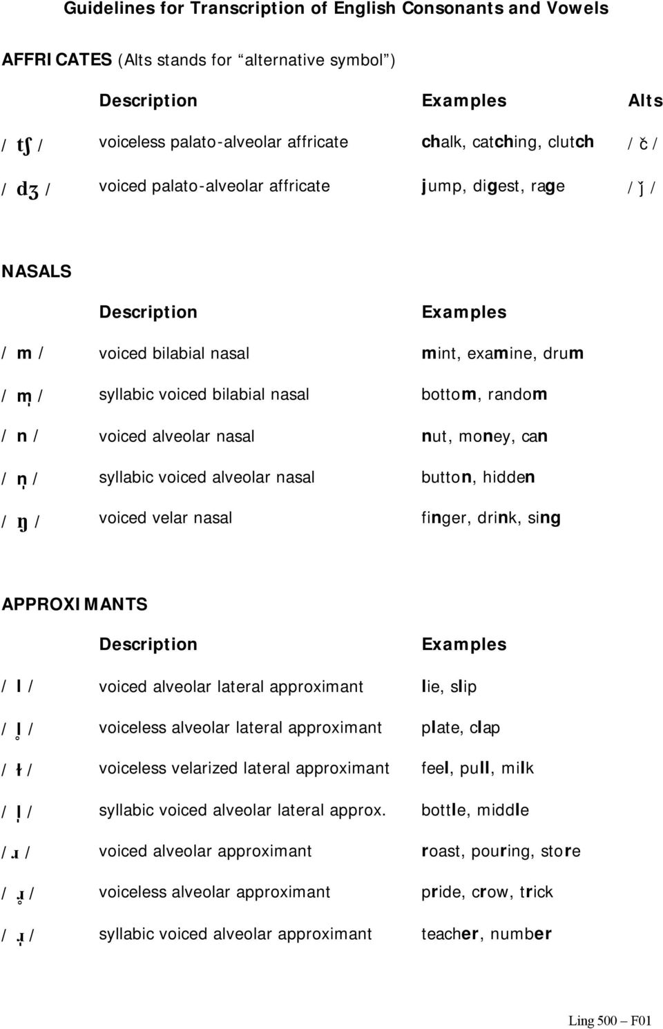 nasal button, hidden / / voiced velar nasal finger, drink, sing APPROXIMANTS Description Examples / l / voiced alveolar lateral approximant lie, slip / l / voiceless alveolar lateral approximant