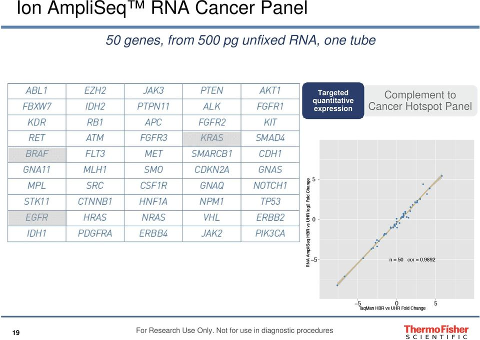 expression Complement to Cancer Hotspot Panel 19