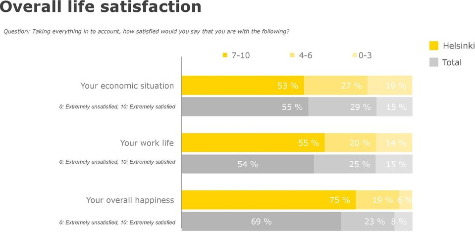 7-10 4-6 0-3 Your economic situation 5 27 % 19 % 0: Extremely unsatisfied, 10: Extremely satisfied 55 % 29