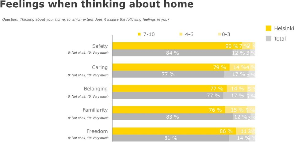 Safety 0: Not at all, 10: Very much 7-10 4-6 0-3 90 % 7 % 2 % 84 % 12 % Caring 0: Not at all, 10: Very much 77 %