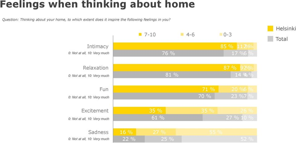 Intimacy 0: Not at all, 10: Very much 7-10 4-6 0-3 85 % 112 % 7 17 % Relaxation 0: Not at all, 10: Very much 81