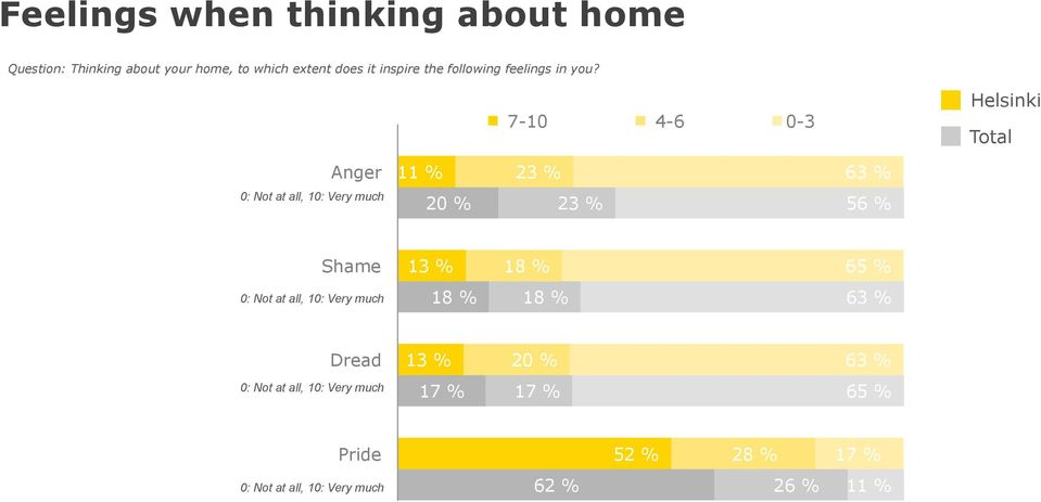 7-10 4-6 0-3 Anger 2 6 0: Not at all, 10: Very much 20 % 2 5 Shame 1 18 % 65 % 0: Not at