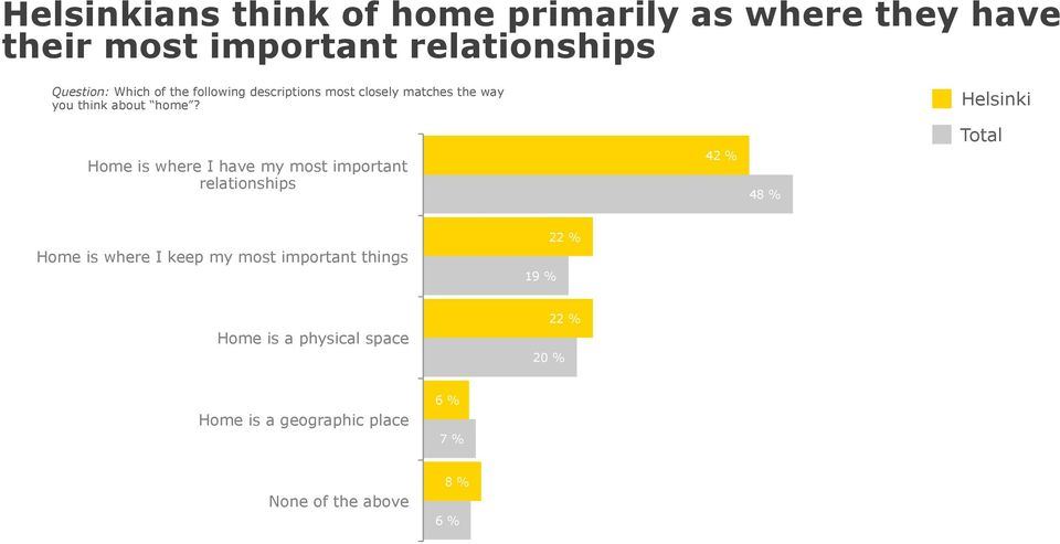 Home is where I have my most important relationships 42 % 48 % Home is where I keep my most