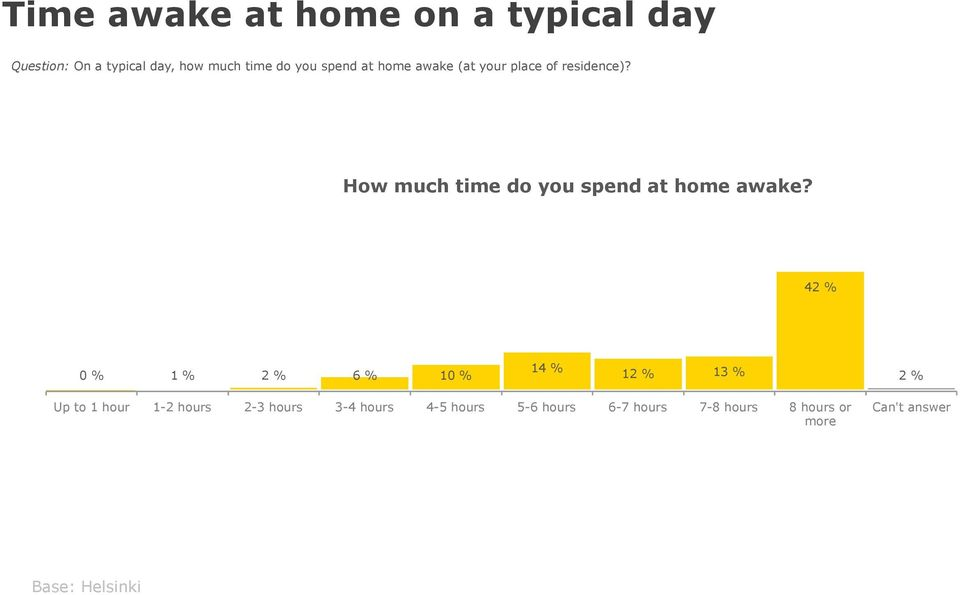 How much time do you spend at home awake?