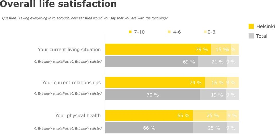 7-10 4-6 0-3 Your current living situation 79 % 15 % 0: Extremely unsatisfied, 10: Extremely satisfied 69 % 21