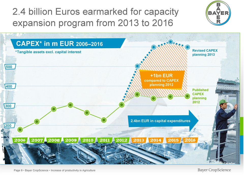 capital interest Revised CAPEX planning 2013 500 400 300 +1bn EUR compared to CAPEX
