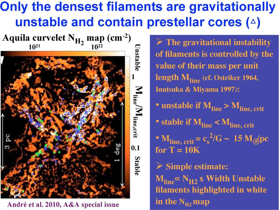 1 Stable The gravitational instability of filaments is controlled by the value of their mass per unit length M line (cf.
