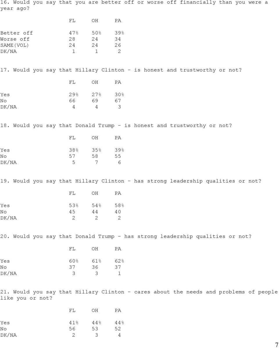 Yes 38% 35% 39% No 57 58 55 DK/NA 5 7 6 19. Would you say that Hillary Clinton - has strong leadership qualities or not? Yes 53% 54% 58% No 45 44 40 DK/NA 2 2 2 20.