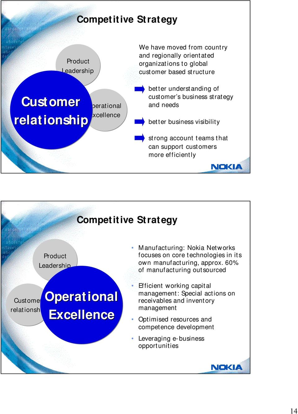 Strategy Customer relationship Product Leadership Operational Excellence Manufacturing: Nokia Networks focuses on core technologies in its own manufacturing, approx.