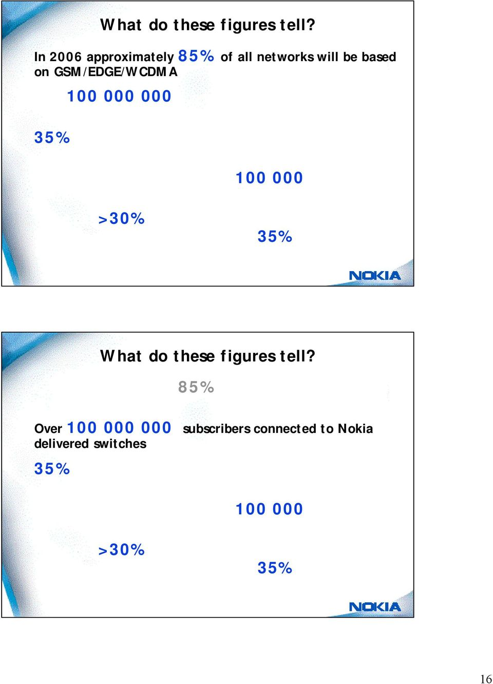 Nokia will deliver approximately 100 000 3G WCDMA carriers in 2002 Nokia has >30% market share in 3G Nokia is well on its way to reach its 35% market share target  In 2006 approximately 85% of all