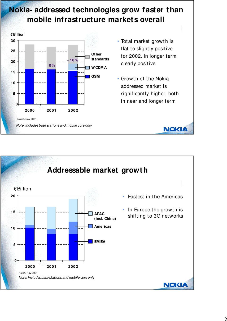 In longer term clearly positive Growth of the Nokia addressed market is significantly higher, both in near and longer term Nokia, Nov 2001 Note: Includes base