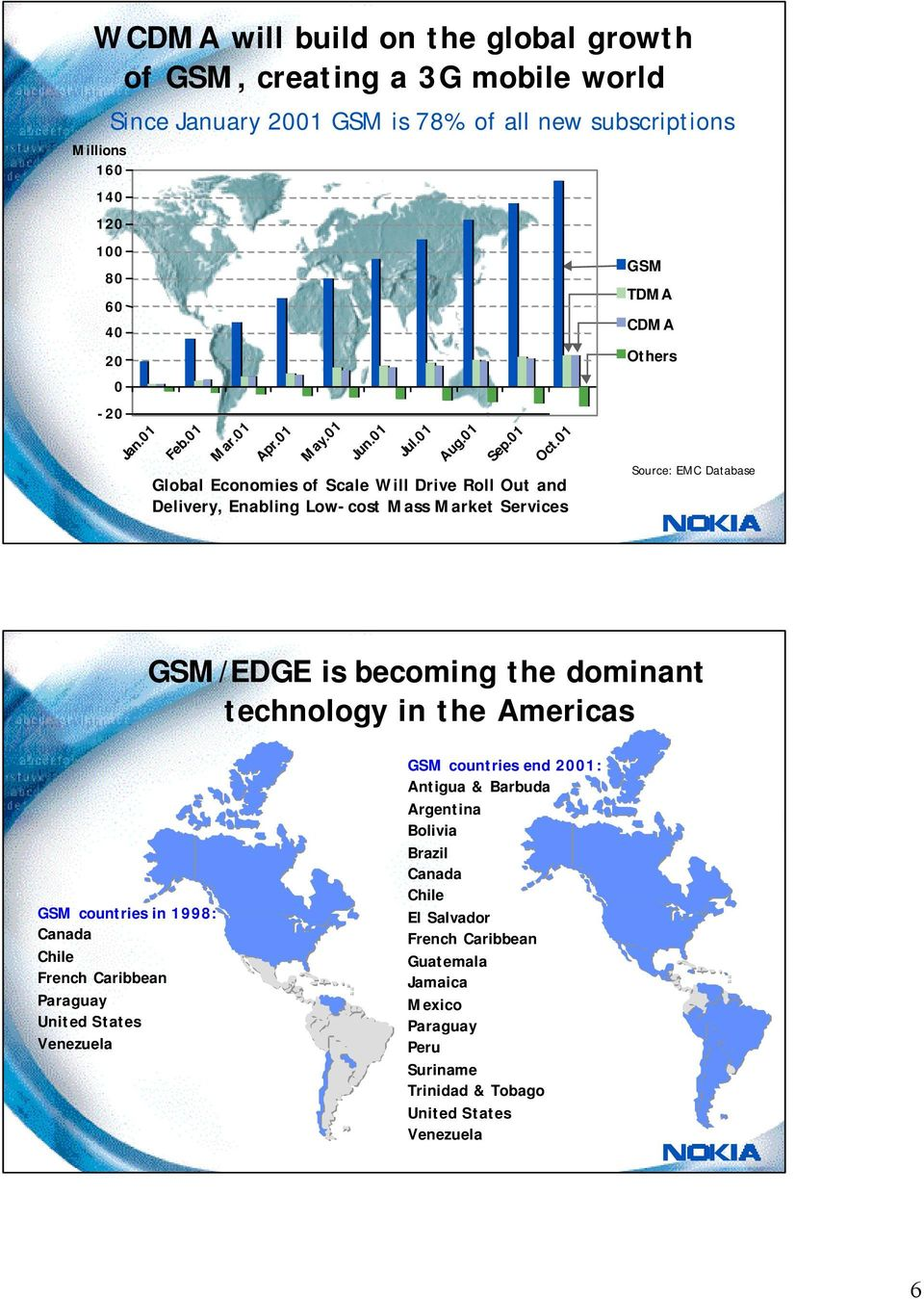 01 Global Economies of Scale Will Drive Roll Out and Delivery, Enabling Low-cost Mass Market Services GSM TDMA CDMA Others Source: EMC Database GSM/EDGE is becoming the dominant