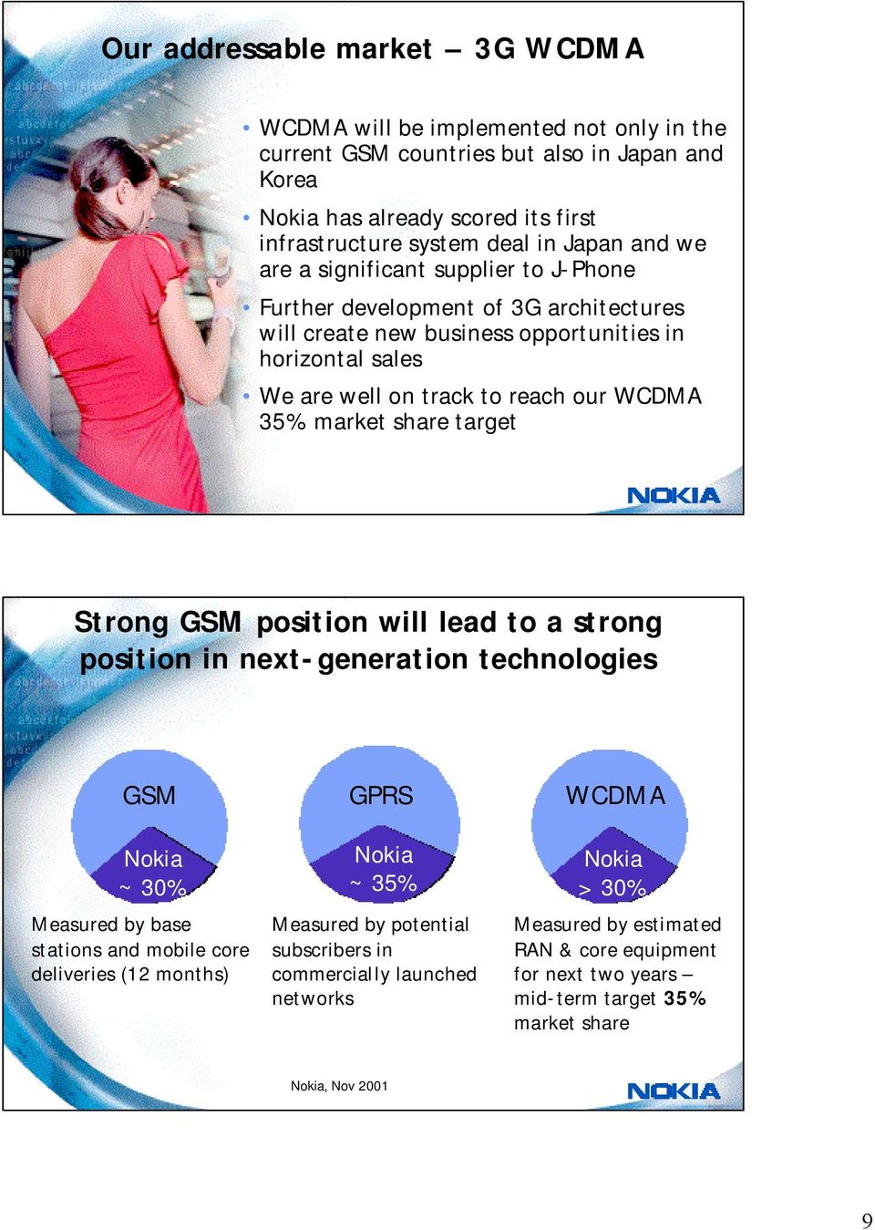 share target Strong GSM position will lead to a strong position in next-generation technologies GSM Nokia ~ 30% Measured by base stations and mobile core deliveries (12 months) GPRS Nokia Nokia ~
