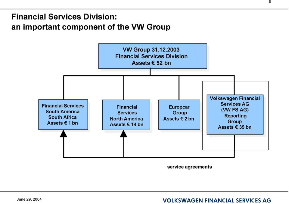 Financial Services North America Assets 14 bn Europcar Group Assets 2 bn Volkswagen Volkswagen Financial