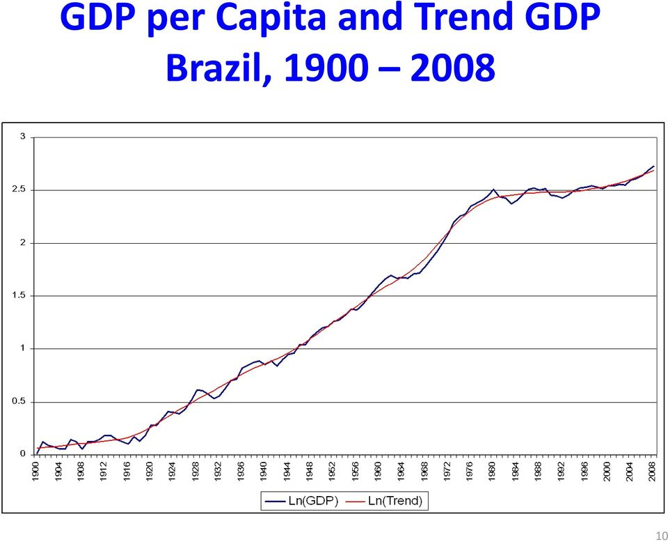 Trend GDP