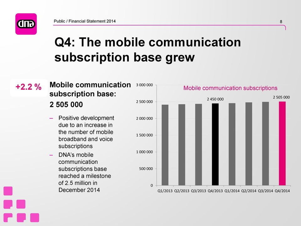 Positive development due to an increase in the number of mobile broadband and voice subscriptions DNA s mobile communication