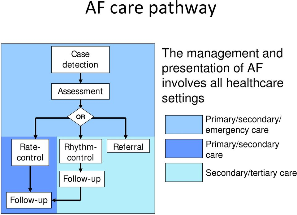 Primary/secondary/ emergency care Ratecontrol Rhythmcontrol
