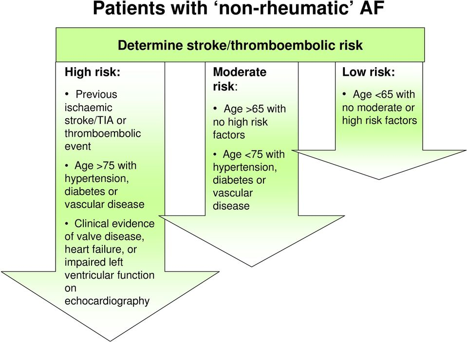 heart failure, or impaired left ventricular function on echocardiography Moderate risk: Age >65 with no high risk