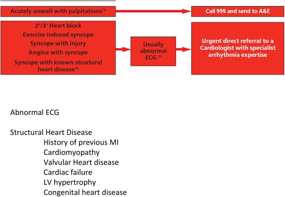 Valvular Heart disease Cardiac failure