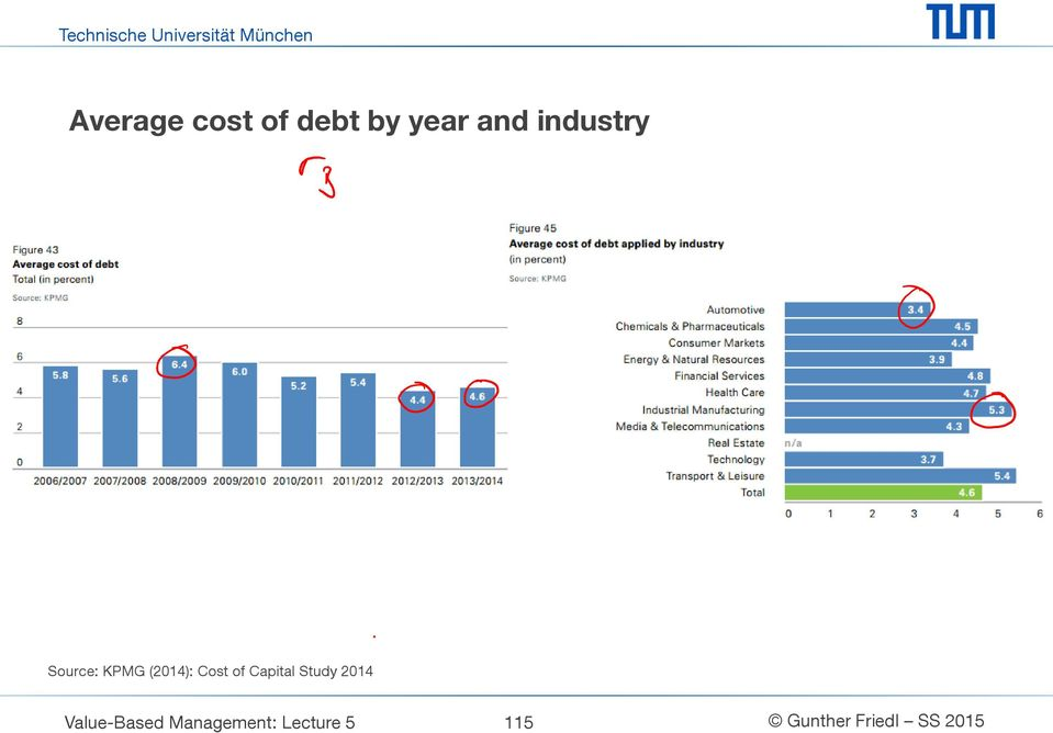 (2014): Cost of Capital Study