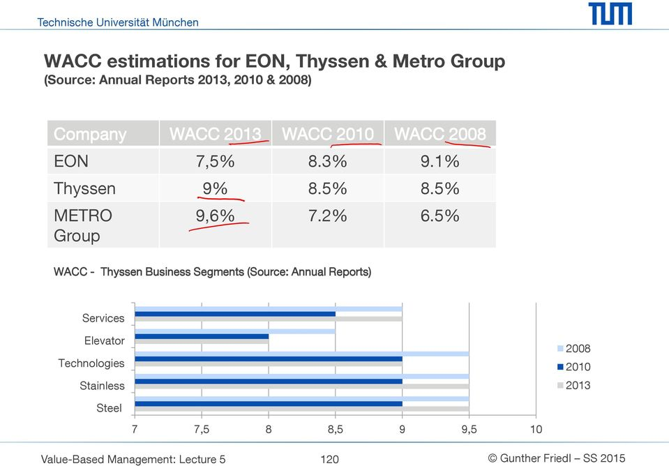 2% 6.5% WACC - Thyssen Business Segments (Source: Annual Reports) Services Elevator