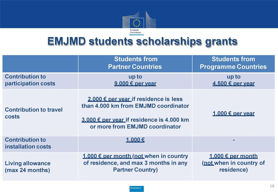 000 km from EMJMD coordinator 3.000 per year if residence is 4.000 km or more from EMJMD coordinator 1.