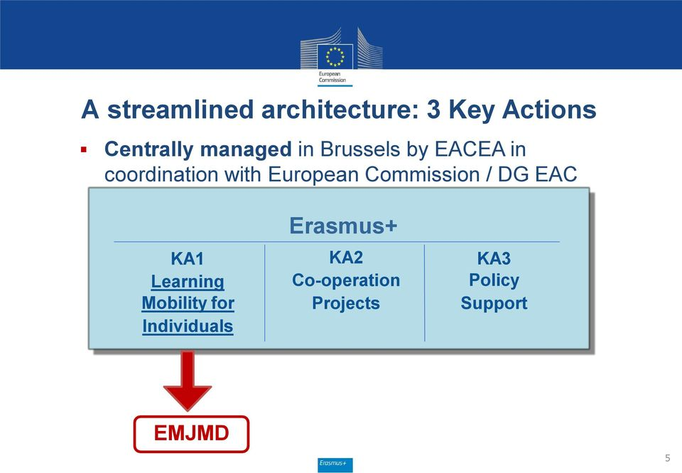 European Commission / DG EAC KA1 Learning Mobility for