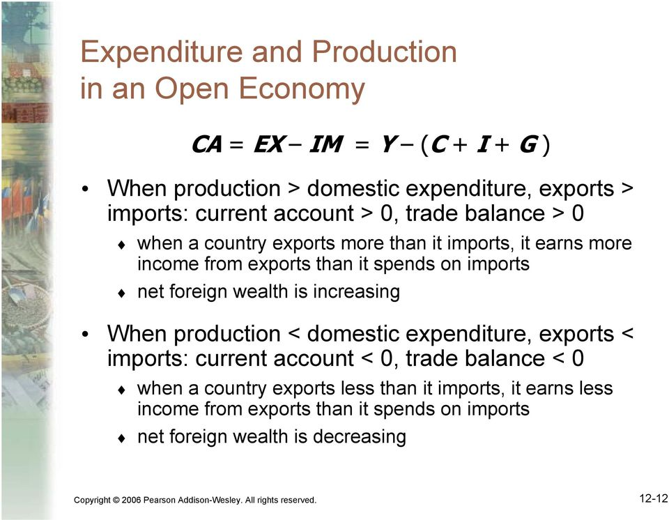 increasing When production < domestic expenditure, exports < imports: current account < 0, trade balance < 0 when a country exports less than it