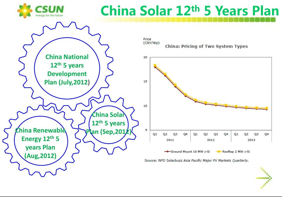 China Renewable Energy 12 th 5 years Plan