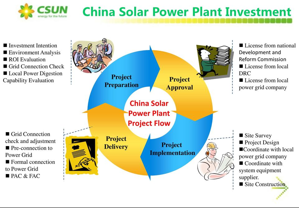 company Grid Connection check and adjustment Pre-connection to Power Grid Formal connection to Power Grid PAC & FAC Project Delivery China Solar Power Plant