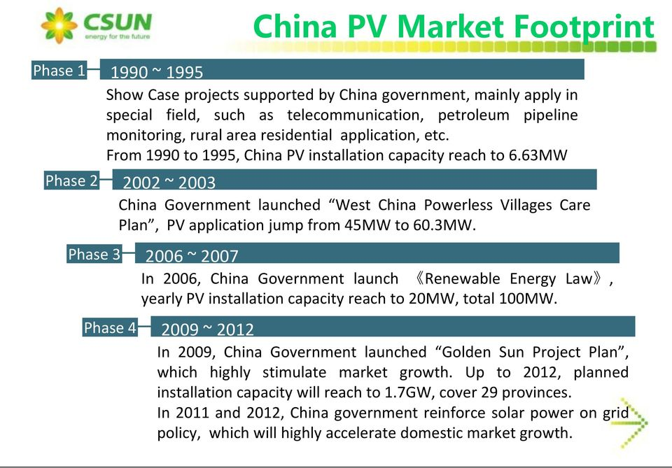 63MW Phase 4 2002 ~ 2003 China Government launched West China Powerless Villages Care Plan, PV application jump from 45MW to 60.3MW. 2006 ~ 2007 In 2006, China Government launch Renewable Energy Law, yearly PV installation capacity reach to 20MW, total 100MW.