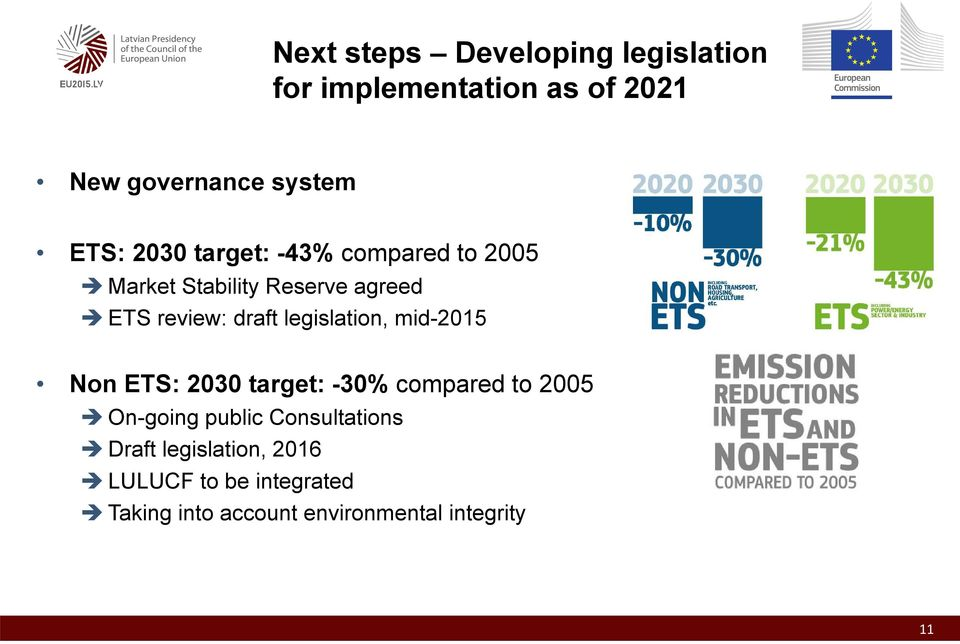 legislation, mid-2015 Non ETS: 2030 target: -30% compared to 2005 On-going public