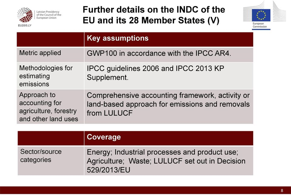IPCC guidelines 2006 and IPCC 2013 KP Supplement.