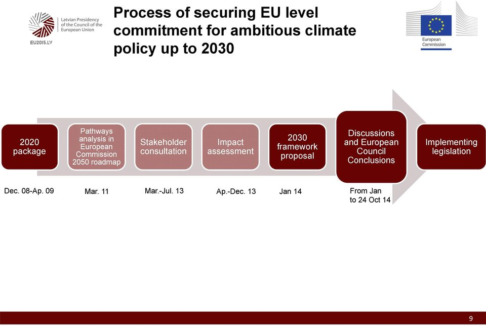 Impact assessment 2030 framework proposal Discussions and European Council Conclusions