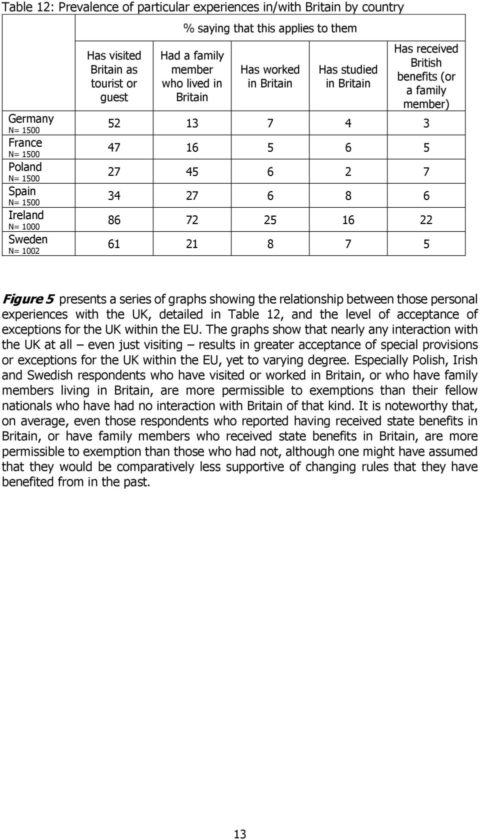 series of graphs showing the relationship between those personal experiences with the UK, detailed in Table 12, and the level of acceptance of exceptions for the UK within the EU.