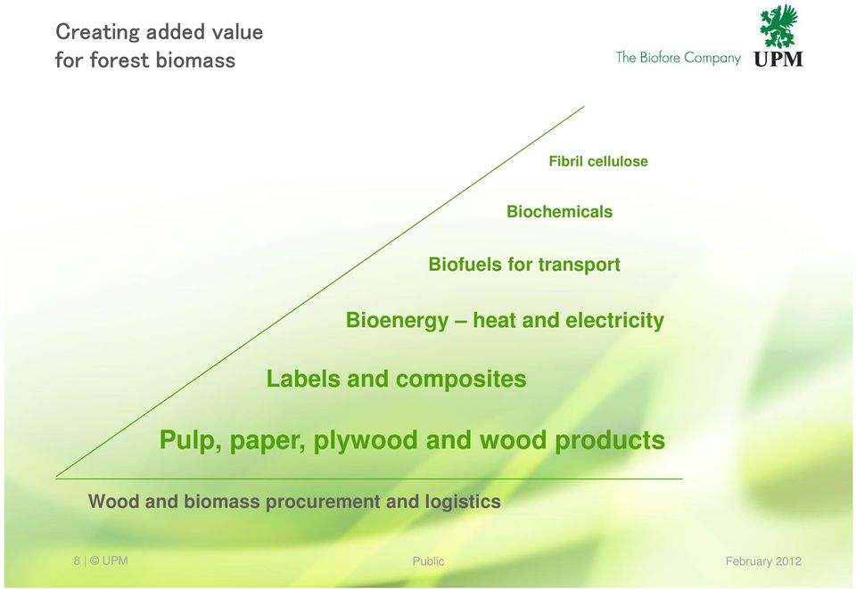electricity Labels and composites Pulp, paper, plywood and