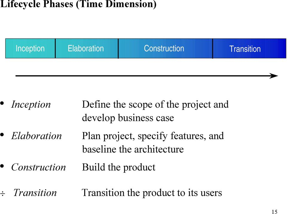 project and develop business case Plan project, specify features, and