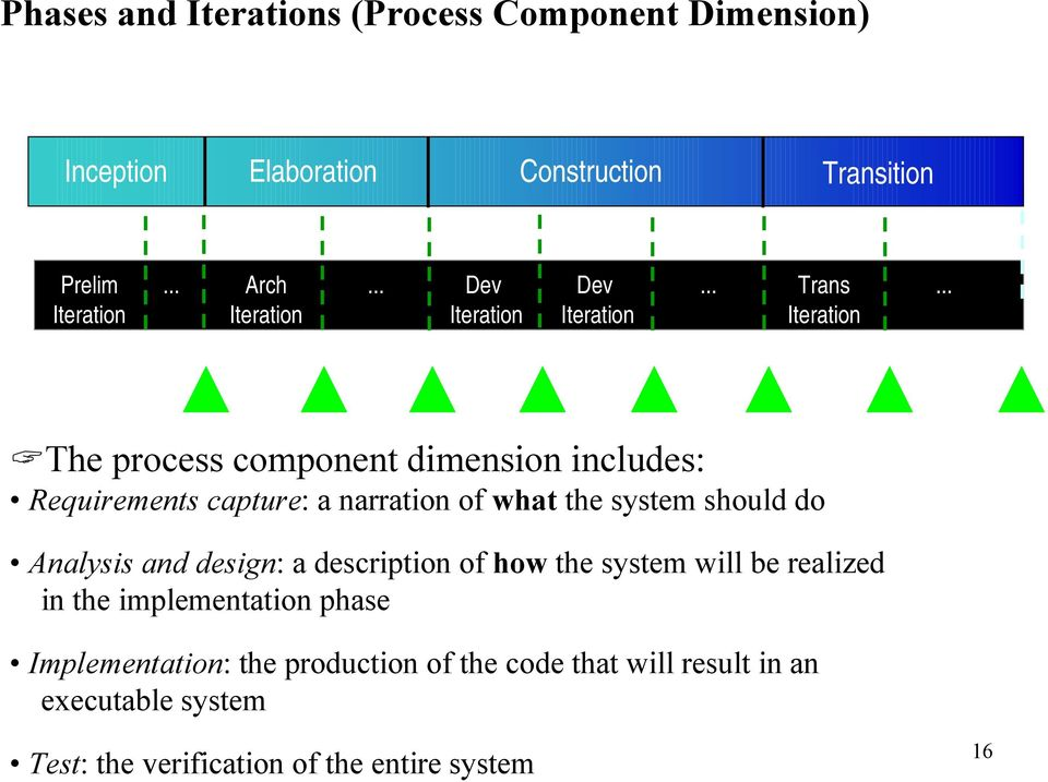 .. The process component dimension includes: Requirements capture: a narration of what the system should do Release Release Release Release
