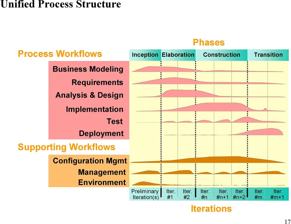Deployment Supporting Workflows Configuration Mgmt Management Environment Preliminary