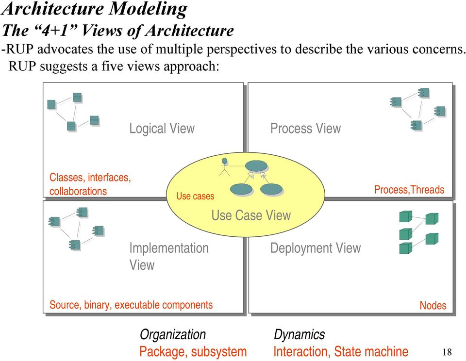 RUP suggests a five views approach: Logical View Process View Classes, interfaces, collaborations Use