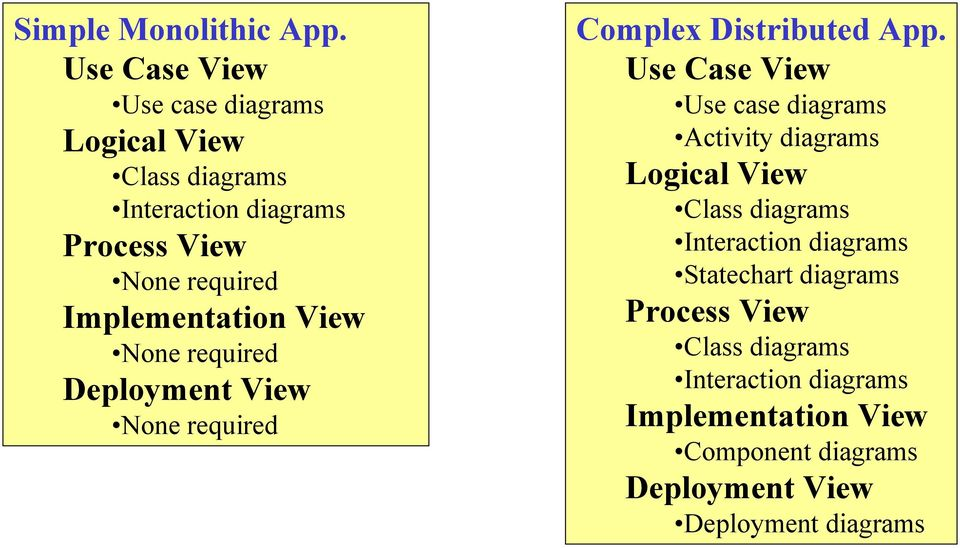 Implementation View None required Deployment View None required Complex Distributed App.